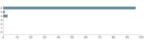 Chart?cht=bhs&chs=500x140&chbh=10&chco=6f92a3&chxt=x,y&chd=t:96,1,3,0,0,0,0&chm=t+96%,333333,0,0,10|t+1%,333333,0,1,10|t+3%,333333,0,2,10|t+0%,333333,0,3,10|t+0%,333333,0,4,10|t+0%,333333,0,5,10|t+0%,333333,0,6,10&chxl=1:|other|indian|hawaiian|asian|hispanic|black|white